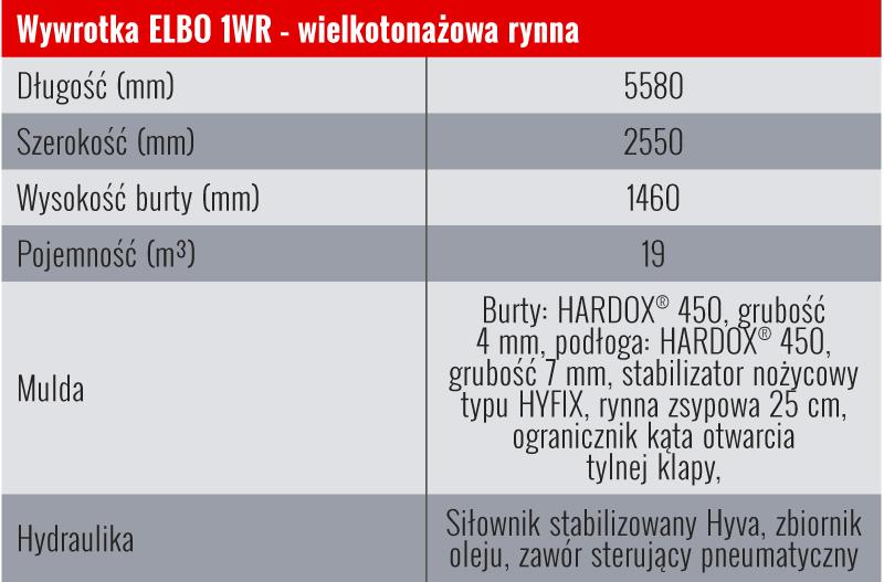 Dane techniczne zabudowy