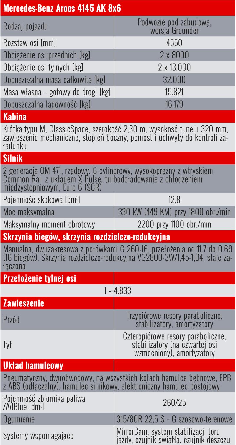 Dane techniczne podwozia