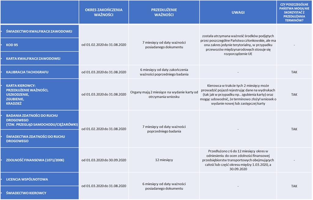 Jakie dokumenty i do kiedy zostają przedłużone w całej UE?