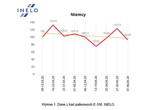 Wykres 1. Dane z kart paliwowych E-100. INELO.