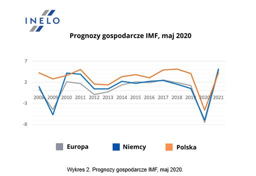Wykres 2. Prognozy gospodarcze IMF, maj 2020.